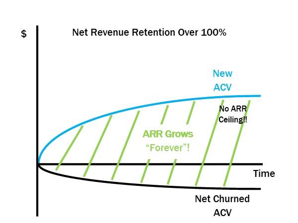 Net Revenue Retention Over 100%
