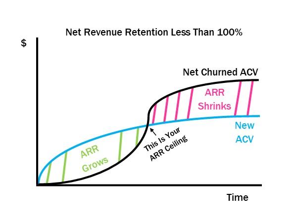 Net Revenue Retention Less Than 100%